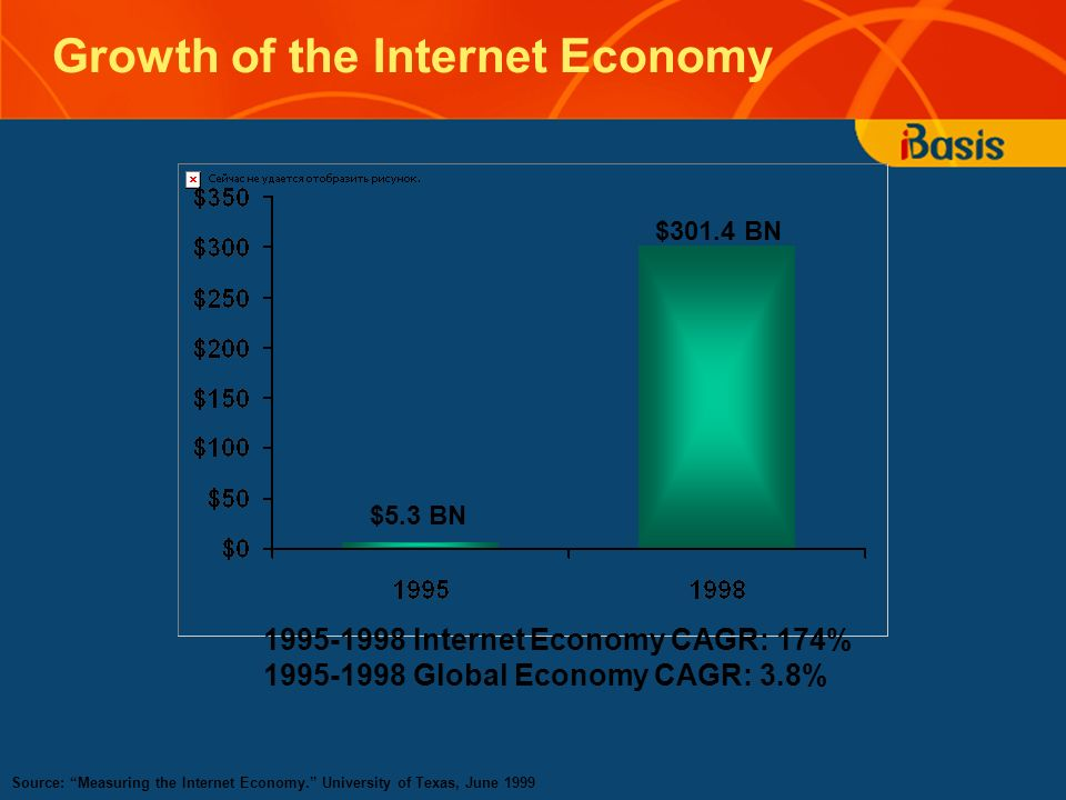 Growth of the Internet Economy Source: Measuring the Internet Economy. University of Texas, June 1999 1995-1998 Internet Economy CAGR: 174% 1995-1998