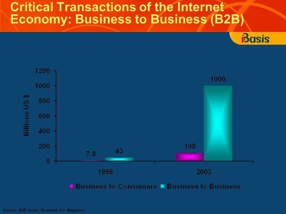 Critical Transactions of the Internet Economy: Business to Business (B2B) Source: B2B boom. Business 2.0 Magazine