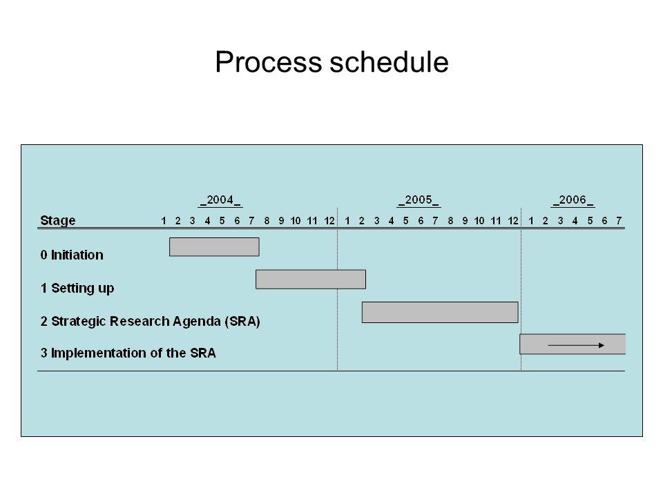 Process schedule