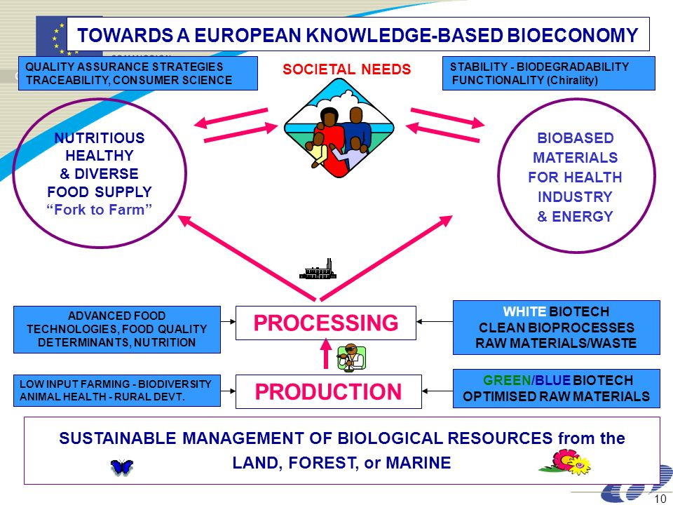10 WHITE BIOTECH CLEAN BIOPROCESSES RAW MATERIALS/WASTE TOWARDS A EUROPEAN KNOWLEDGE-BASED BIOECONOMY SUSTAINABLE MANAGEMENT OF BIOLOGICAL RESOURCES f