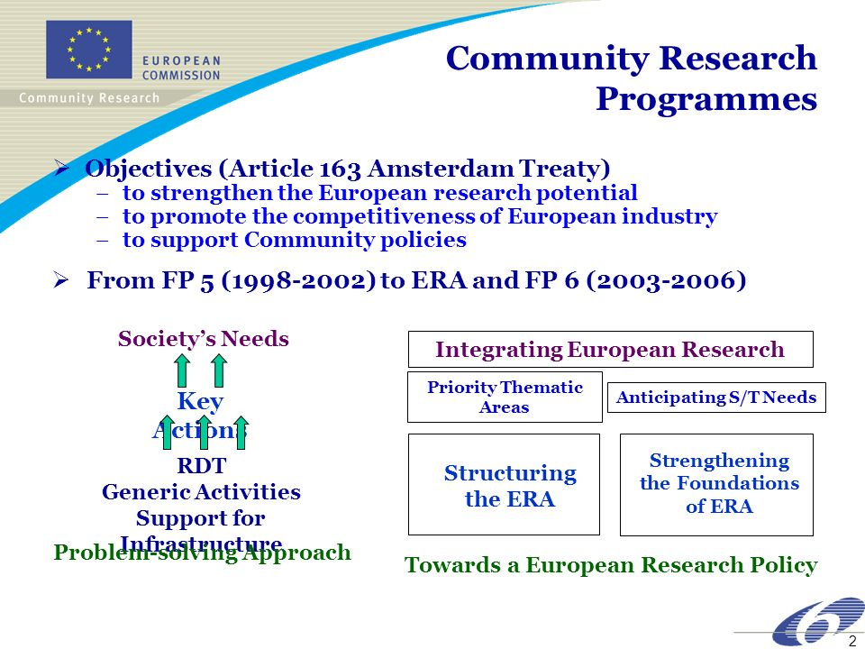 2 Community Research Programmes Objectives (Article 163 Amsterdam Treaty) –to strengthen the European research potential –to promote the competitivene