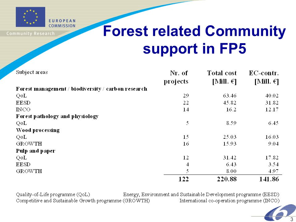 4 FP5 - Key Action 5.3 Forestry and Forest Wood Chain 63 Projects funded 500 Participants Total Costs: 128 Mio Euro EU Contribution: 80 Mio Euro