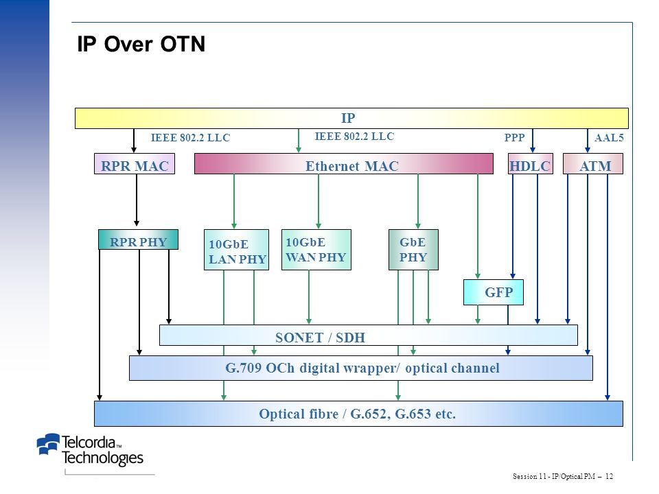 Session 11 - IP/Optical PM – 12 IP Over OTN ATMHDLCEthernet MACRPR MAC 10GbE LAN PHY 10GbE WAN PHY GFP SONET / SDH G.709 OCh digital wrapper/ optical