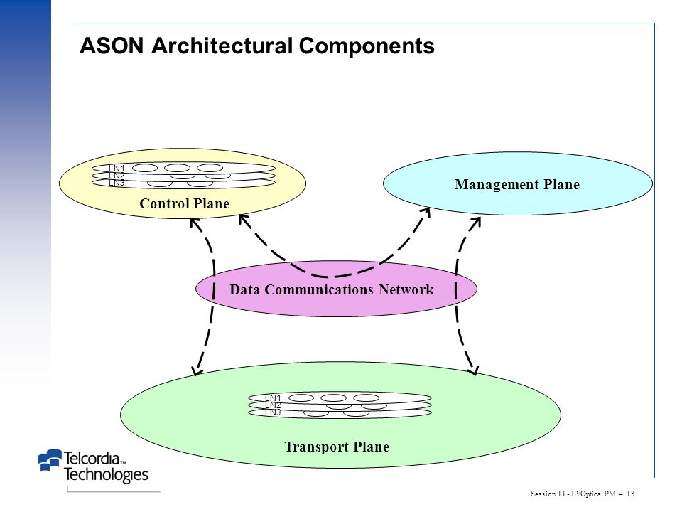 Session 11 - IP/Optical PM – 13 ASON Architectural Components LN1 LN2 LN3 Control Plane LN1 LN2 LN3 Transport Plane Management Plane Data Communicatio