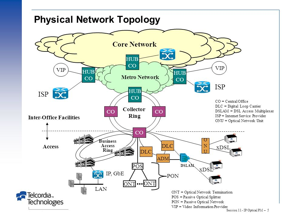 Session 11 - IP/Optical PM – 5 Physical Network Topology Collector Ring HUB CO Metro Network HUB CO HUB CO HUB CO ONUONU xDSL LAN IP, GbE Business Acc