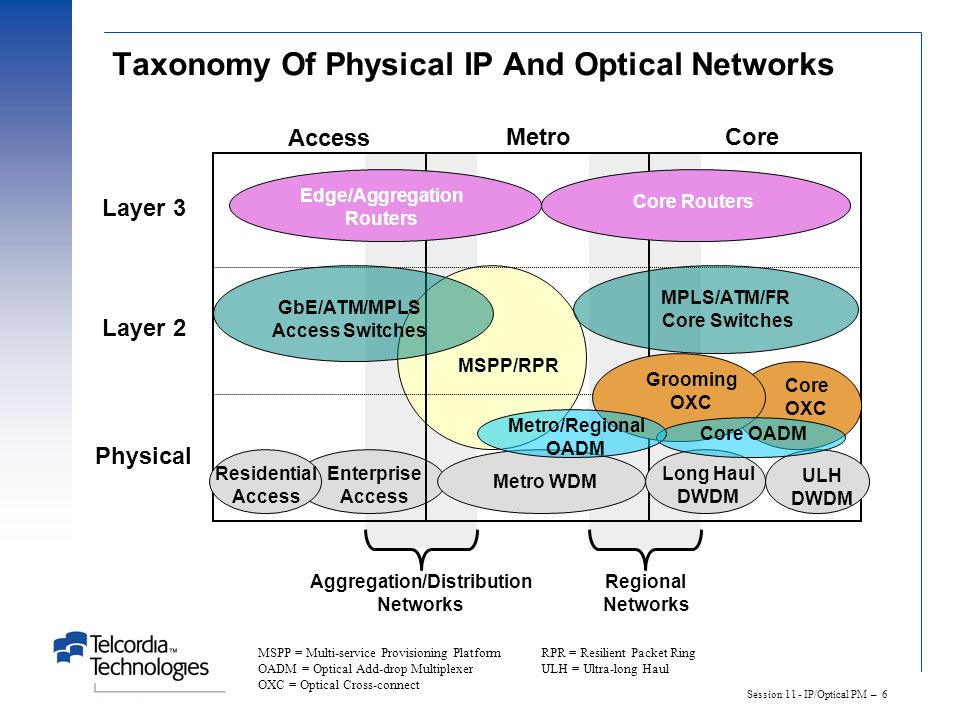 Session 11 - IP/Optical PM – 6 Taxonomy Of Physical IP And Optical Networks Enterprise Access MetroCore Layer 3 Layer 2 Physical Metro WDM Long Haul D