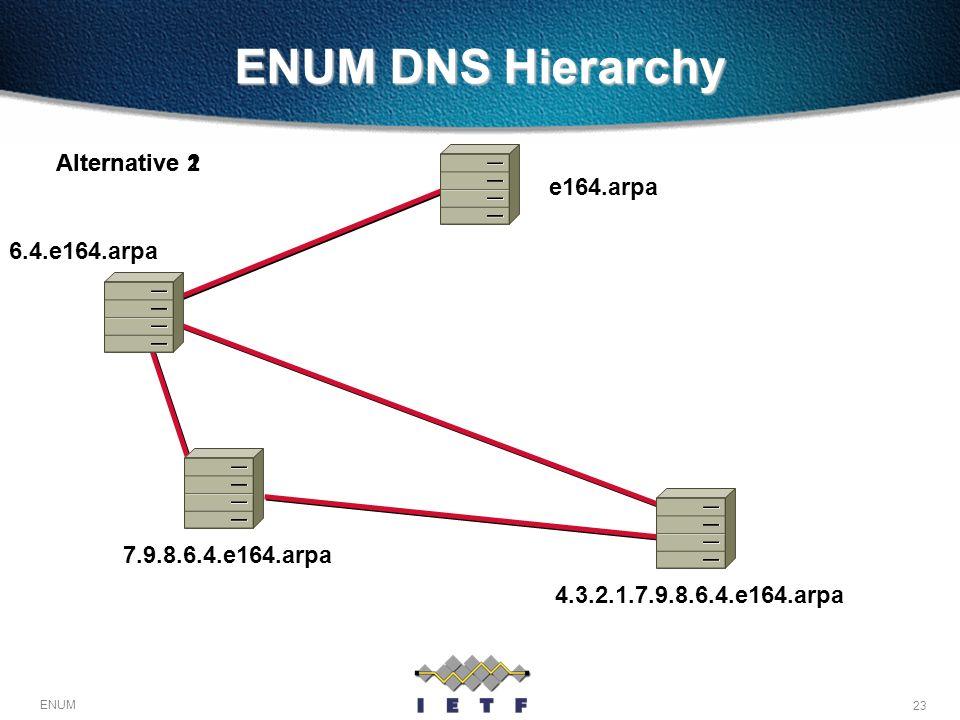 23 ENUM ENUM DNS Hierarchy e164.arpa 6.4.e164.arpa 4.3.2.1.7.9.8.6.4.e164.arpa7.9.8.6.4.e164.arpa Alternative 1Alternative 2