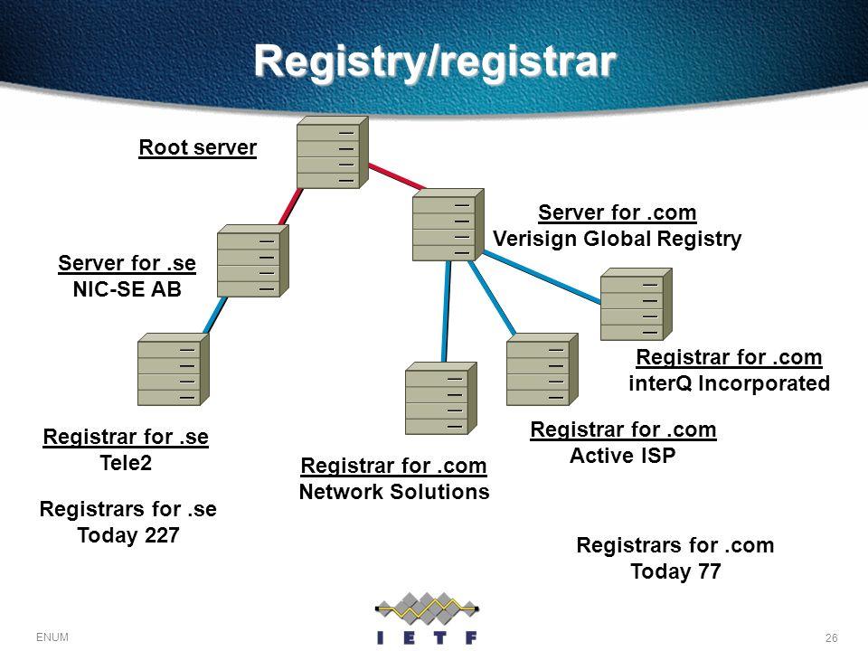 26 ENUM Registry/registrar Root server Server for.com Verisign Global Registry Server for.se NIC-SE AB Registrars for.com Today 77 Registrar for.com N