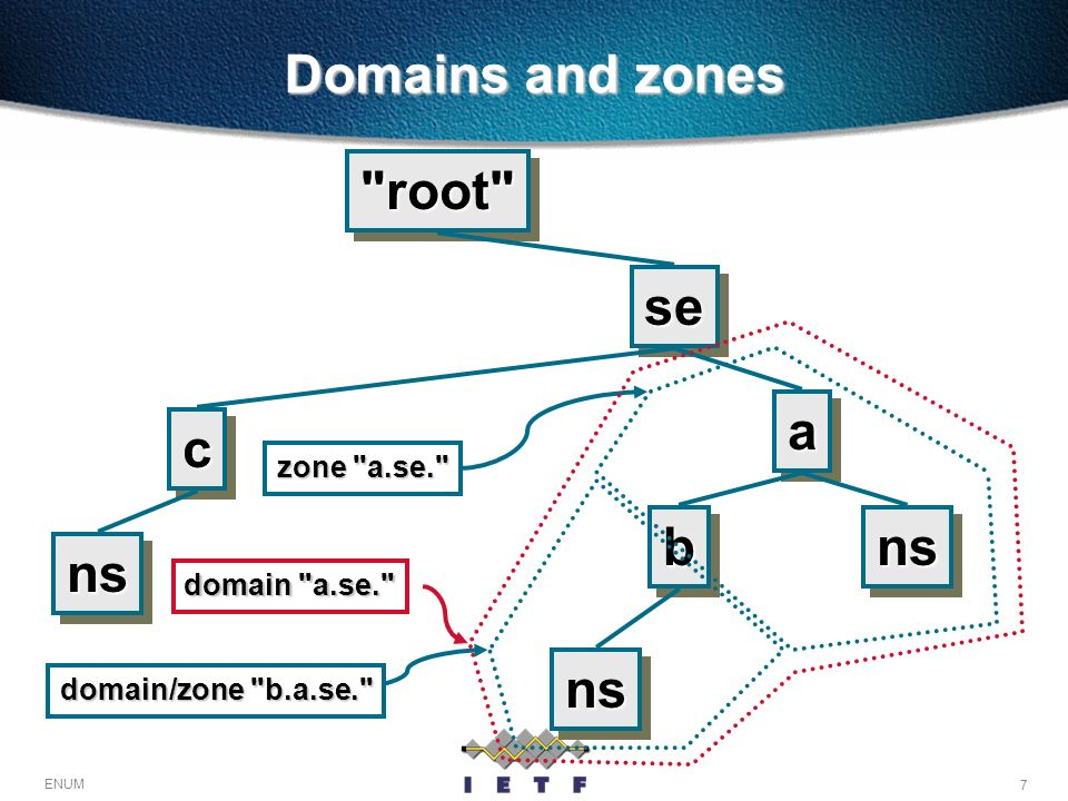 7 ENUM Domains and zones bb sese nsns aa cc