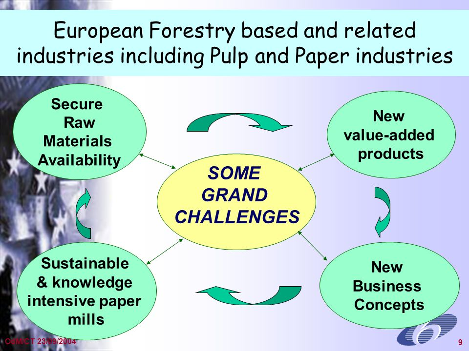 General Presentation Dec 2002 9 OdM/CT 23/09/2004 9 European Forestry based and related industries including Pulp and Paper industries SOME GRAND CHALLENGES New Business Concepts Secure Raw Materials Availability Sustainable & knowledge intensive paper mills New value-added products