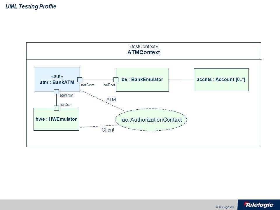 © Telelogic AB UML Testing Profile «testContext» ATMContext « sut » atm : BankATM hwe : HWEmulator be : BankEmulator atmPort hwCom bePortnetCom accnts : Account [0..*] ATM Client ac: AuthorizationContext