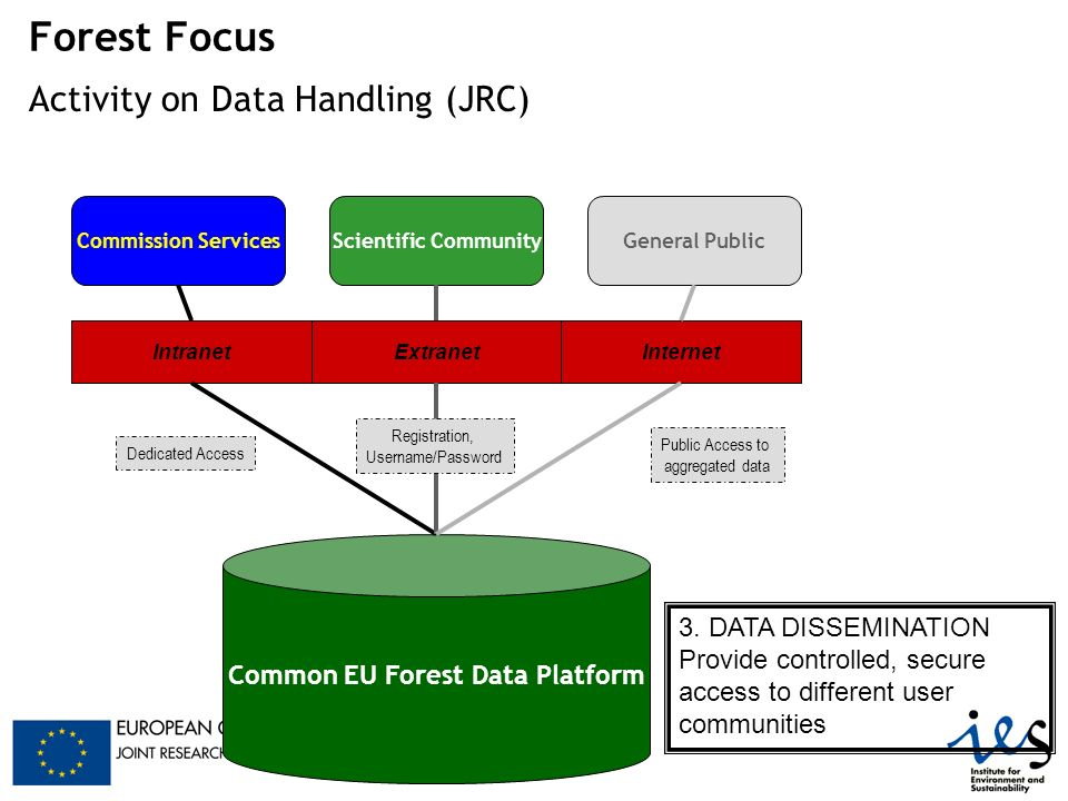 Forest Focus Activity on Data Handling (JRC) Common EU Forest Data Platform 3. DATA DISSEMINATION Provide controlled, secure access to different user