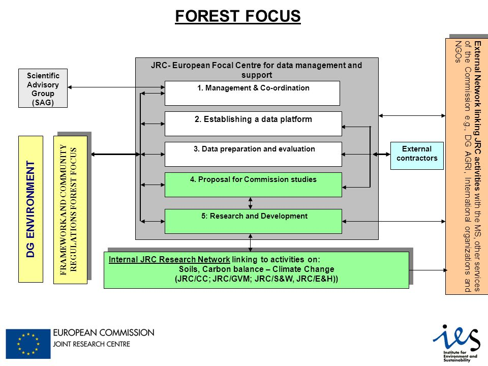 JRC- European Focal Centre for data management and support 3.