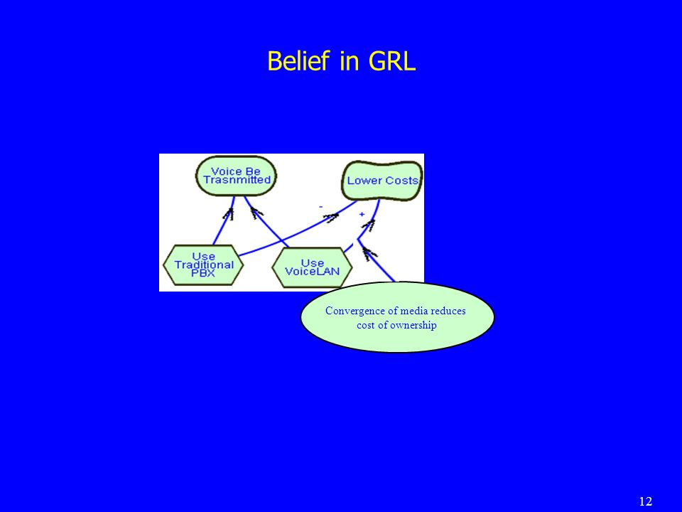12 Belief in GRL Convergence of media reduces cost of ownership