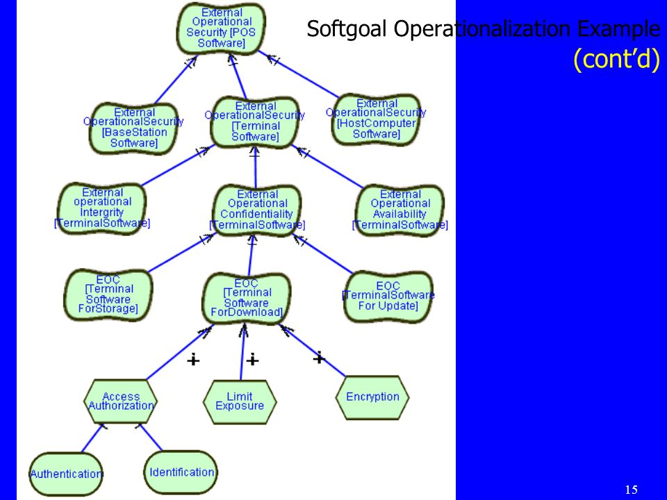 15 Softgoal Operationalization Example (contd)