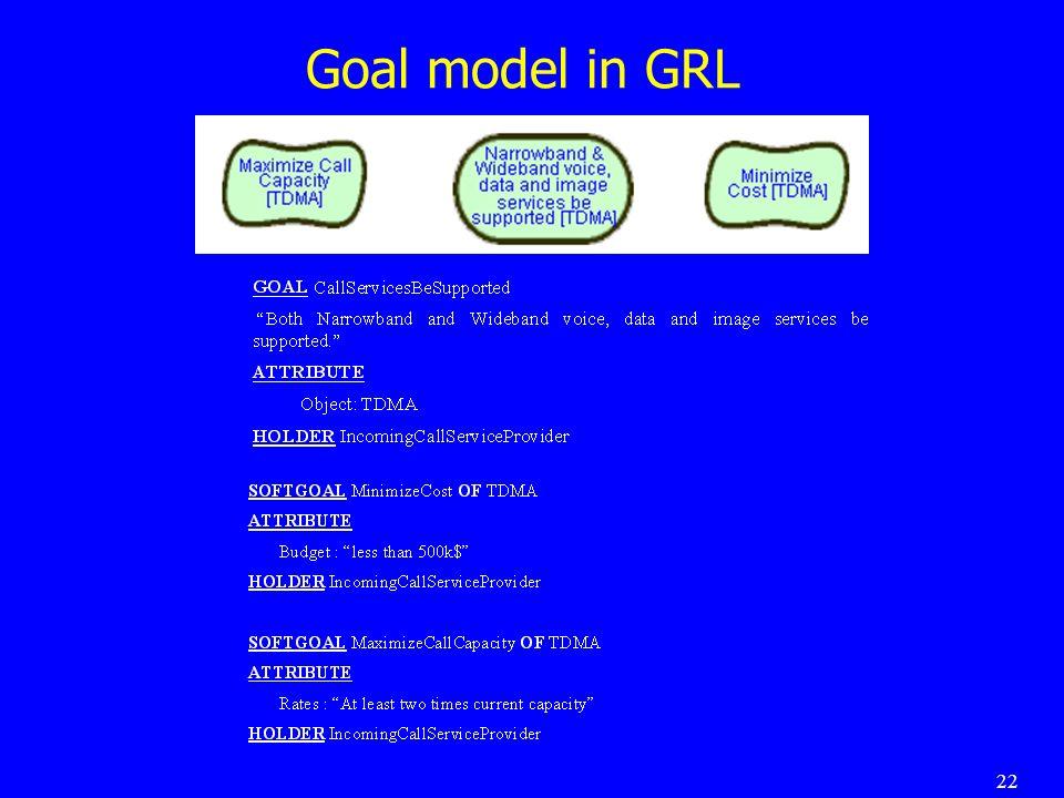 22 Goal model in GRL