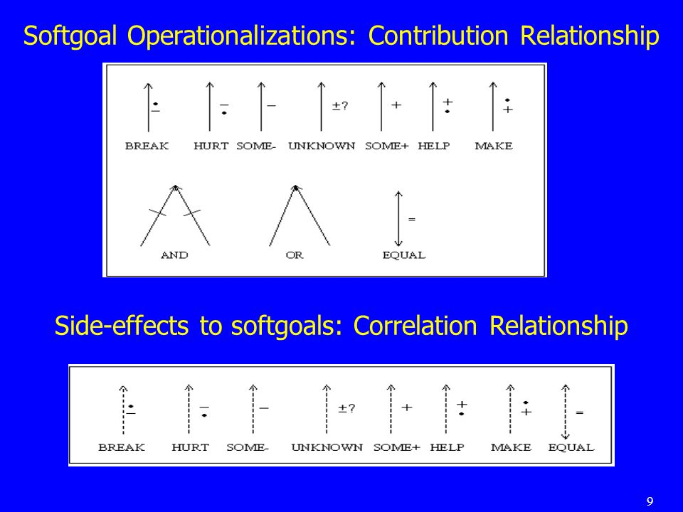 9 Softgoal Operationalizations: Contribution Relationship Side-effects to softgoals: Correlation Relationship