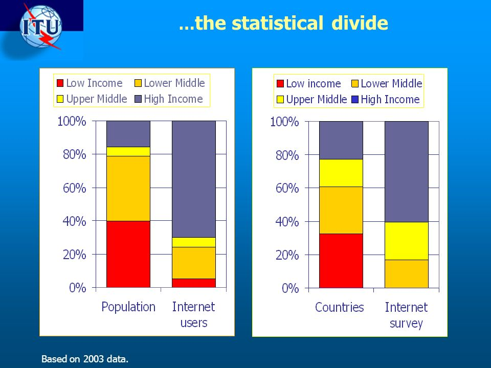 … the statistical divide Based on 2003 data.