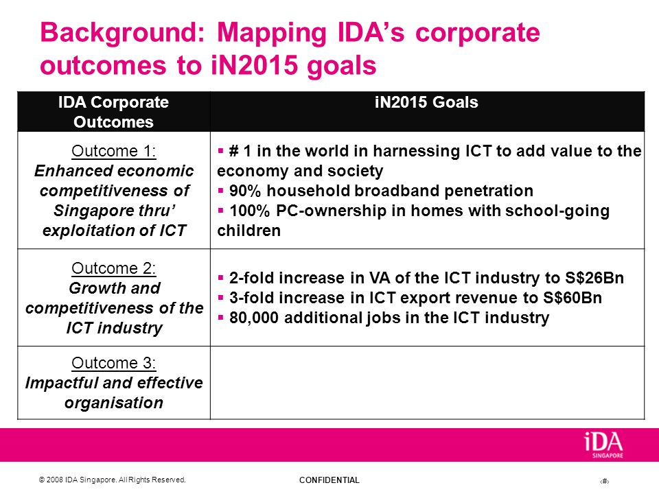 CONFIDENTIAL © 2008 IDA Singapore. All Rights Reserved. 10 Background: Mapping IDAs corporate outcomes to iN2015 goals IDA Corporate Outcomes iN2015 G