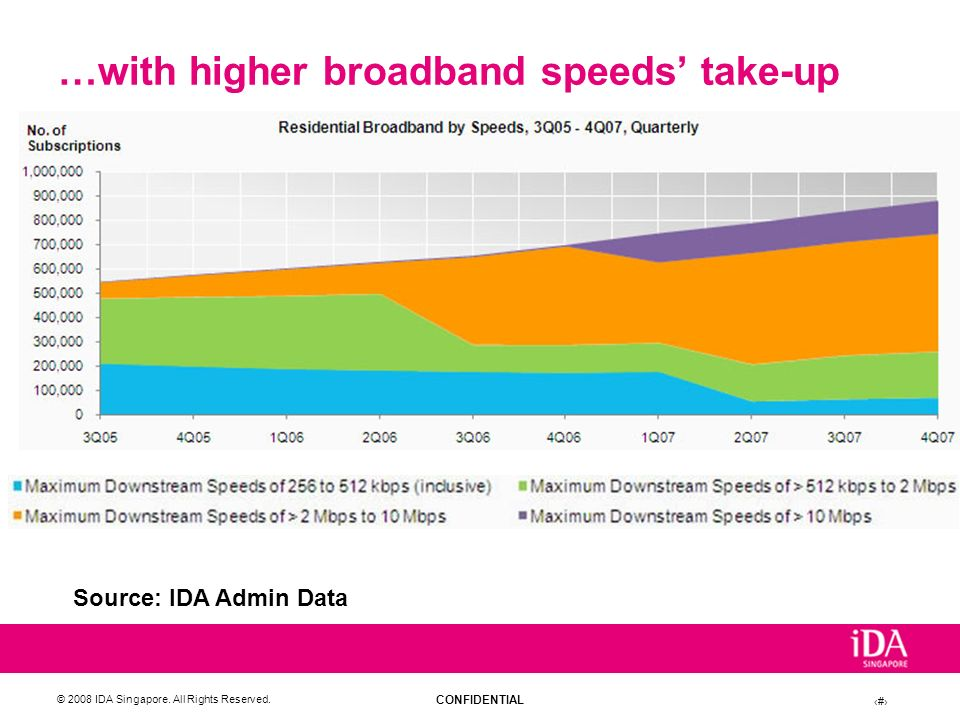 CONFIDENTIAL © 2008 IDA Singapore. All Rights Reserved. 15 …with higher broadband speeds take-up Source: IDA Admin Data