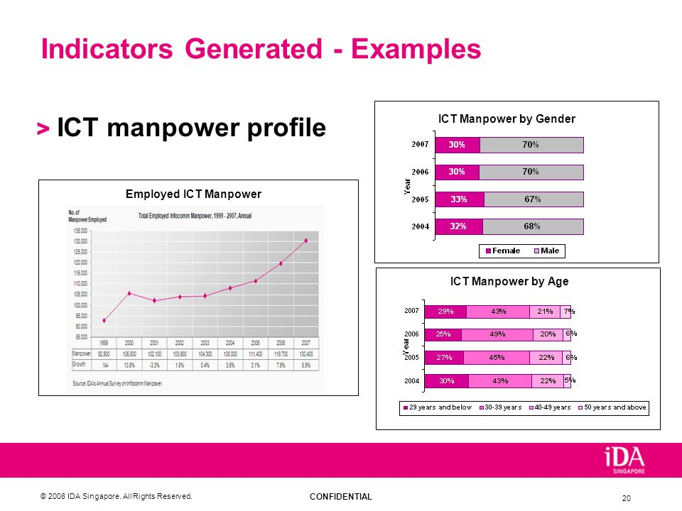 CONFIDENTIAL © 2008 IDA Singapore. All Rights Reserved. 20 Indicators Generated - Examples > ICT manpower profile Employed ICT Manpower ICT Manpower b