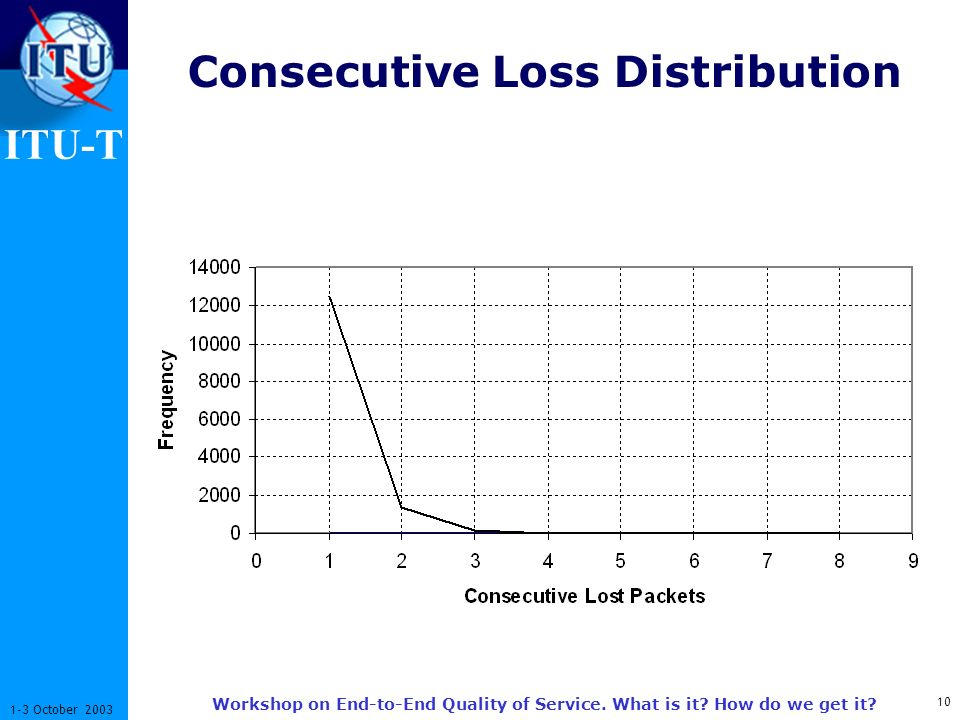 ITU-T 10 1-3 October 2003 Workshop on End-to-End Quality of Service. What is it? How do we get it? Consecutive Loss Distribution