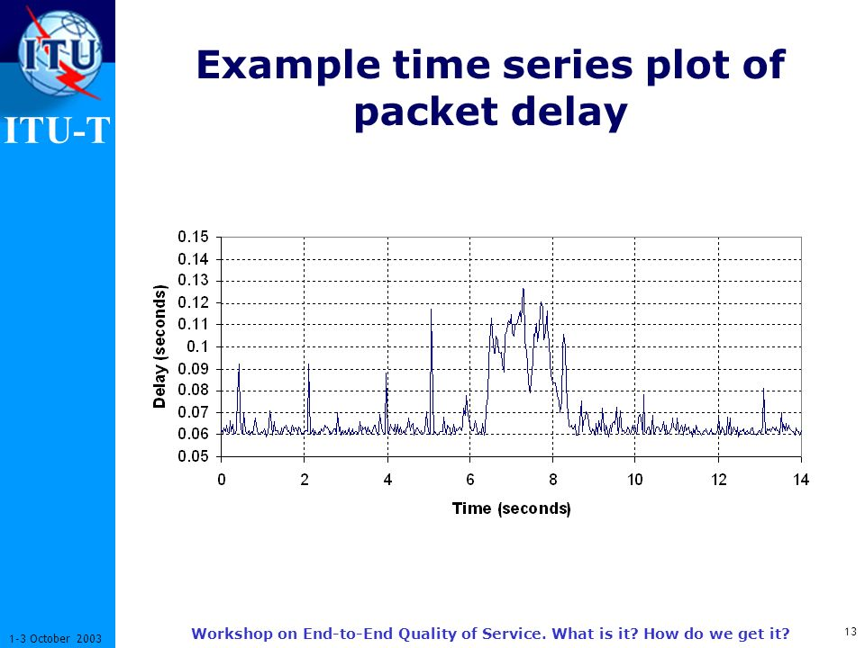ITU-T 13 1-3 October 2003 Workshop on End-to-End Quality of Service. What is it? How do we get it? Example time series plot of packet delay