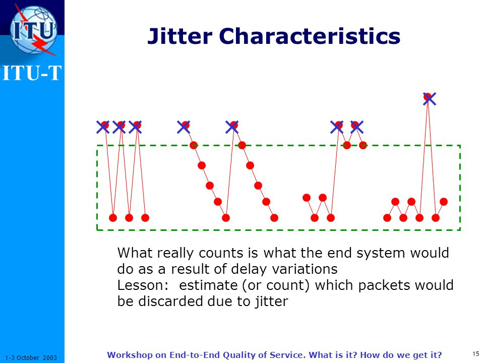 ITU-T 15 1-3 October 2003 Workshop on End-to-End Quality of Service. What is it? How do we get it? Jitter Characteristics What really counts is what t
