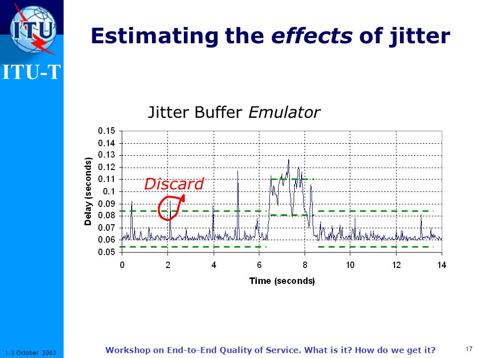 ITU-T 17 1-3 October 2003 Workshop on End-to-End Quality of Service. What is it? How do we get it? Estimating the effects of jitter Jitter Buffer Emul