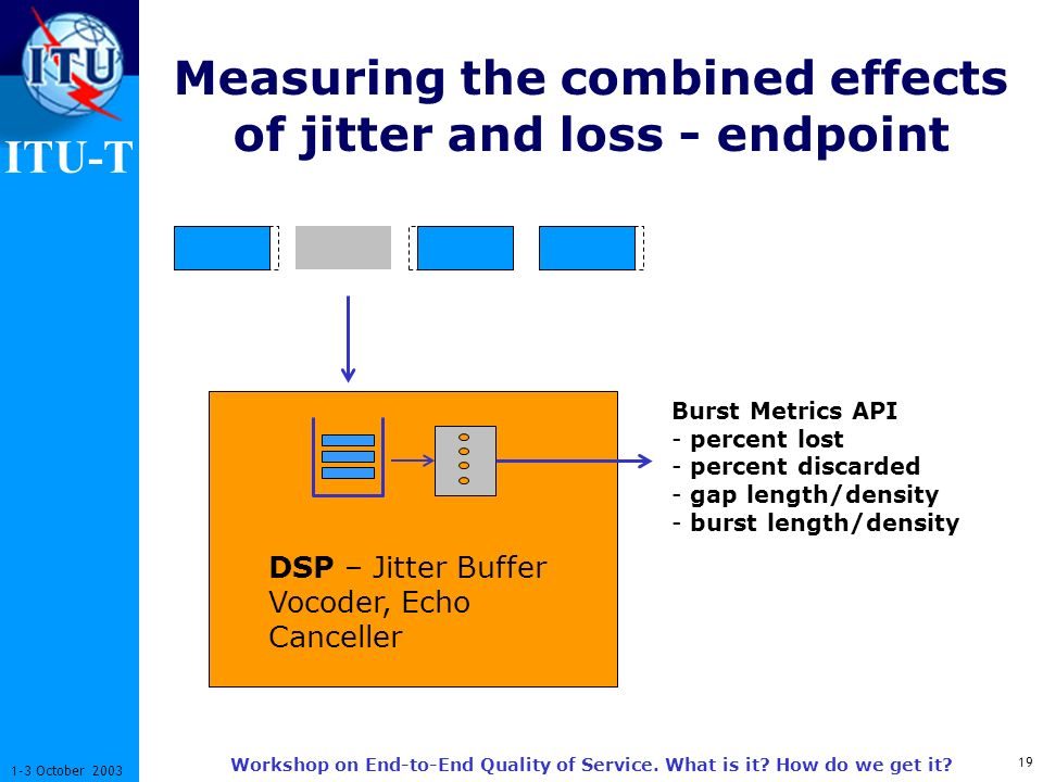 ITU-T 19 1-3 October 2003 Workshop on End-to-End Quality of Service. What is it? How do we get it? Measuring the combined effects of jitter and loss -