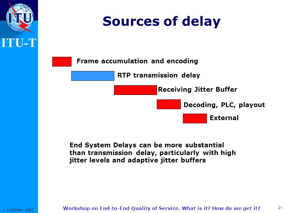 ITU-T 21 1-3 October 2003 Workshop on End-to-End Quality of Service. What is it? How do we get it? Sources of delay Frame accumulation and encoding RT