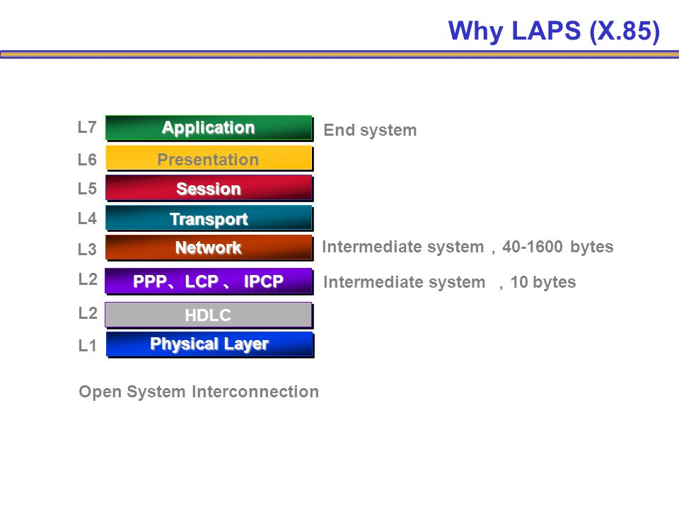 L1 L2 L3 L4 L5 L6 L7 Physical Layer Network Transport Session Presentation Application HDLC Open System Interconnection L2 PPP LCP IPCP Intermediate system 10 bytes Intermediate system 40-1600 bytes End system Why LAPS (X.85)