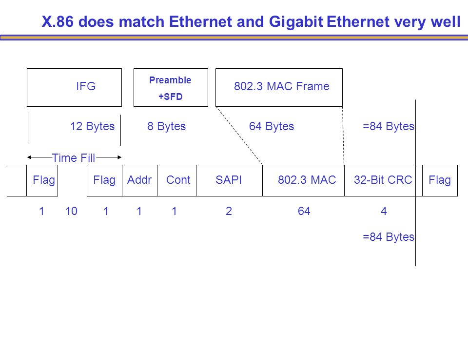 IFG Preamble +SFD 802.3 MAC Frame 12 Bytes8 Bytes64 Bytes=84 Bytes FlagAddrContSAPI802.3 MAC32-Bit CRCFlag 10 =84 Bytes 1112644 Flag 1 Time Fill X.86 does match Ethernet and Gigabit Ethernet very well