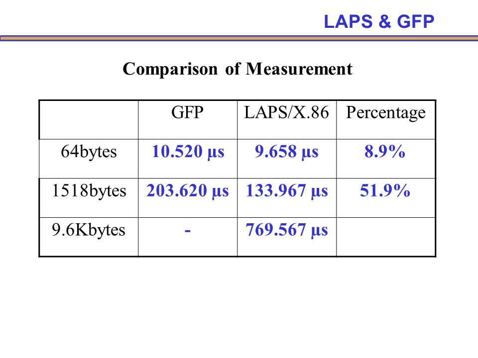GFPLAPS/X.86Percentage 64bytes10.520 µs9.658 µs8.9% 1518bytes203.620 µs133.967 µs51.9% 9.6Kbytes-769.567 µs Comparison of Measurement LAPS & GFP