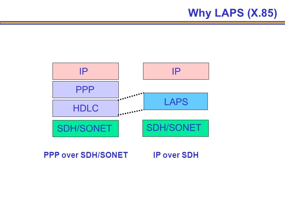 SDH/SONET HDLC PPP IP PPP over SDH/SONET IP over SDH LAPS Why LAPS (X.85)