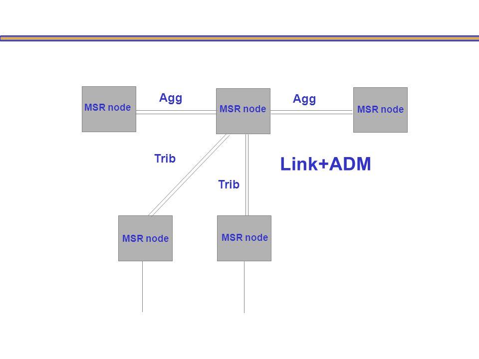 Link+ADM MSR node Agg Trib