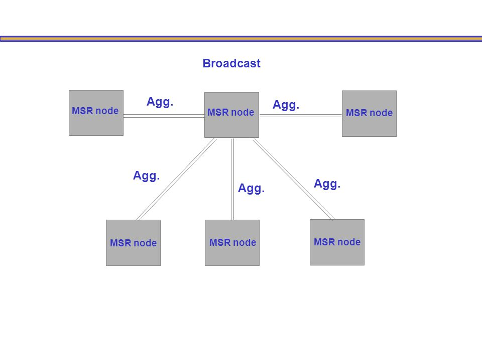 Broadcast MSR node Agg. MSR node Agg.