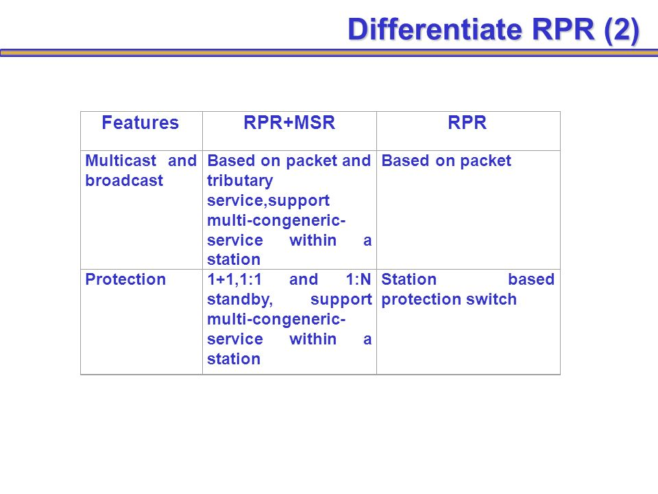 FeaturesRPR+MSRRPR Multicast and broadcast Based on packet and tributary service,support multi-congeneric- service within a station Based on packet Protection1+1,1:1 and 1:N standby, support multi-congeneric- service within a station Station based protection switch Differentiate RPR (2)