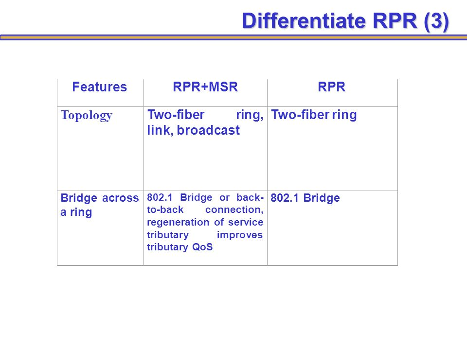 FeaturesRPR+MSRRPR Topology Two-fiber ring, link, broadcast Two-fiber ring Bridge across a ring 802.1 Bridge or back- to-back connection, regeneration of service tributary improves tributary QoS 802.1 Bridge Differentiate RPR (3)
