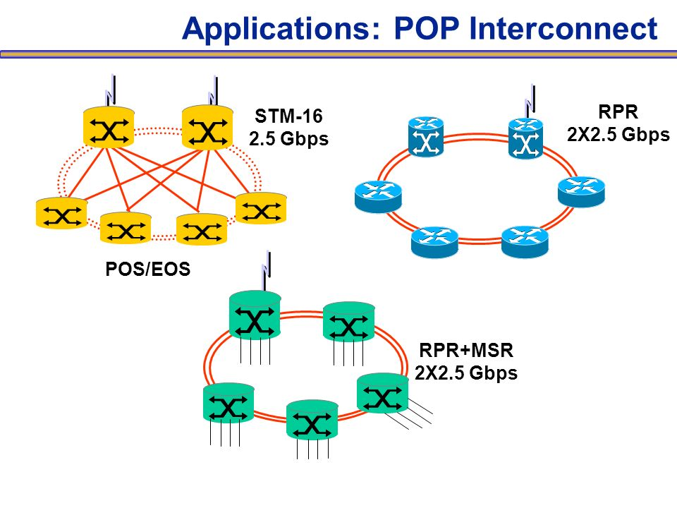 Applications: POP Interconnect POS/EOS RPR 2X2.5 Gbps STM-16 2.5 Gbps RPR+MSR 2X2.5 Gbps