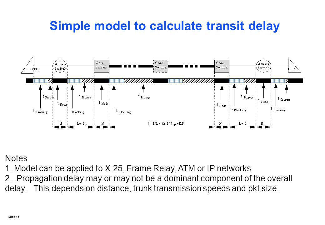 Slide 15 Simple model to calculate transit delay Notes 1. Model can be applied to X.25, Frame Relay, ATM or IP networks 2. Propagation delay may or ma