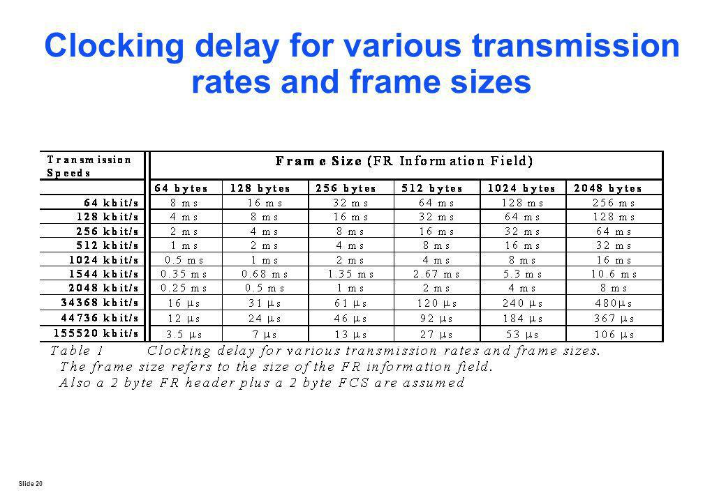 Slide 20 Clocking delay for various transmission rates and frame sizes