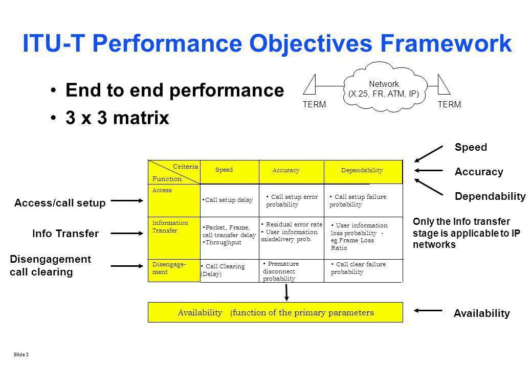 Slide 3 ITU-T Performance Objectives Framework End to end performance 3 x 3 matrix Network (X.25, FR, ATM, IP) TERM. Access Information Transfer Crite