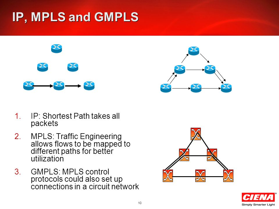 10 IP, MPLS and GMPLS 1.IP: Shortest Path takes all packets 2.MPLS: Traffic Engineering allows flows to be mapped to different paths for better utilization 3.GMPLS: MPLS control protocols could also set up connections in a circuit network