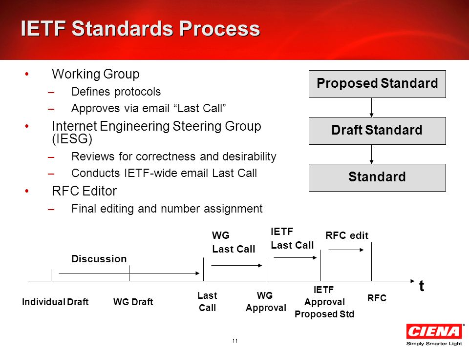 11 IETF Standards Process Working Group –Defines protocols –Approves via email Last Call Internet Engineering Steering Group (IESG) –Reviews for corre