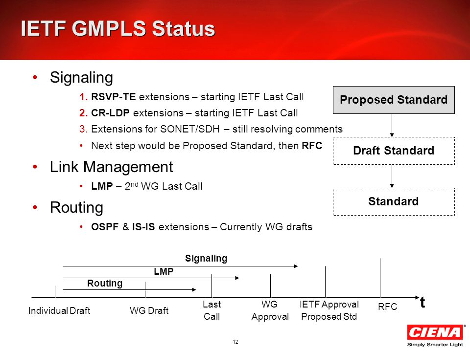 12 IETF GMPLS Status Signaling 1.RSVP-TE extensions – starting IETF Last Call 2.CR-LDP extensions – starting IETF Last Call 3.Extensions for SONET/SDH