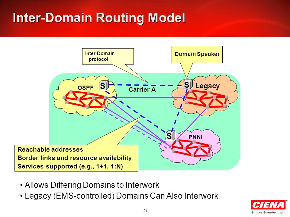 21 Inter-Domain Routing Model Carrier A OSPF PNNI Legacy S S S S S S Inter-Domain protocol Domain Speaker Allows Differing Domains to Interwork Legacy