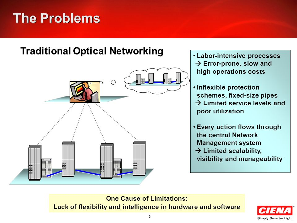 OIF Optical Network Implementation and deployment