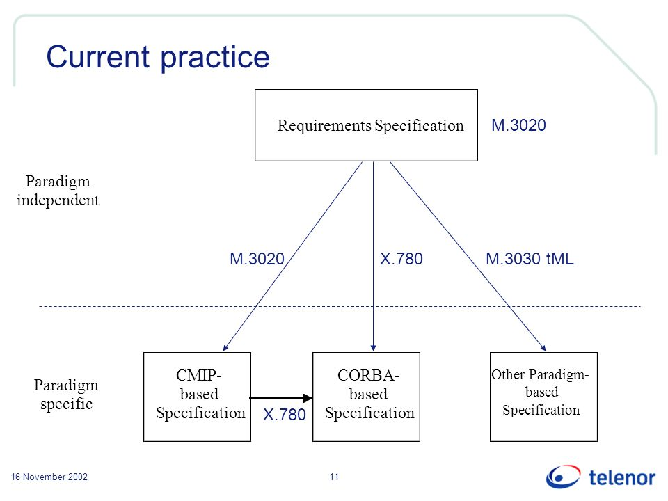 16 November 200211 Current practice Requirements Specification Paradigm independent Paradigm specific CMIP- based Specification CORBA- based Specification Other Paradigm- based Specification X.780 M.3020M.3030 tML M.3020