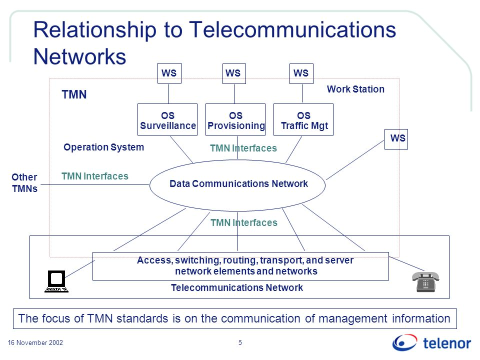 16 November 20025 Relationship to Telecommunications Networks OS Traffic Mgt OS Surveillance OS Provisioning Data Communications Network WS TMN Teleco